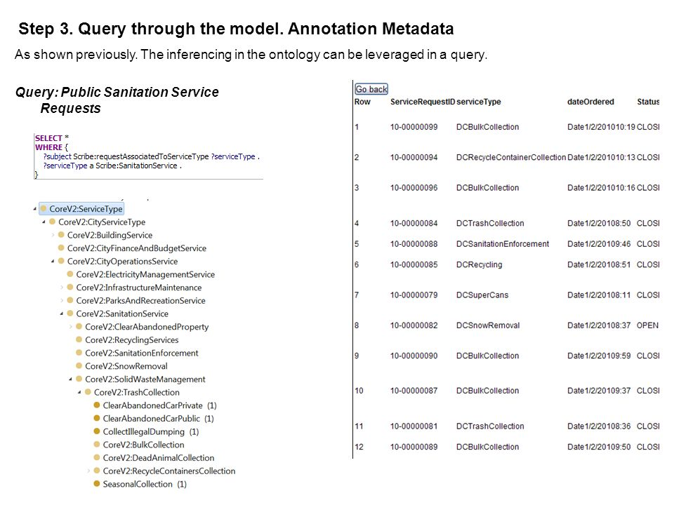 As shown previously. The inferencing in the ontology can be leveraged in a query. Step 3. Query through the model. Annotation Metadata Query: Public S