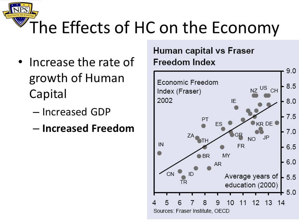 The Effects of HC on the Economy Increase the rate of growth of Human Capital – Increased GDP – Increased Freedom – Increased Research and Development = Increased Innovation How do you Measure HC Development?