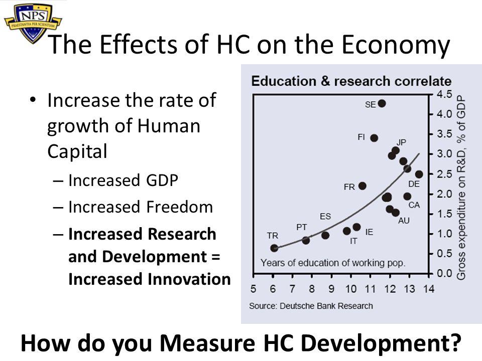 Measuring Human Capital Years of Education – Avg.