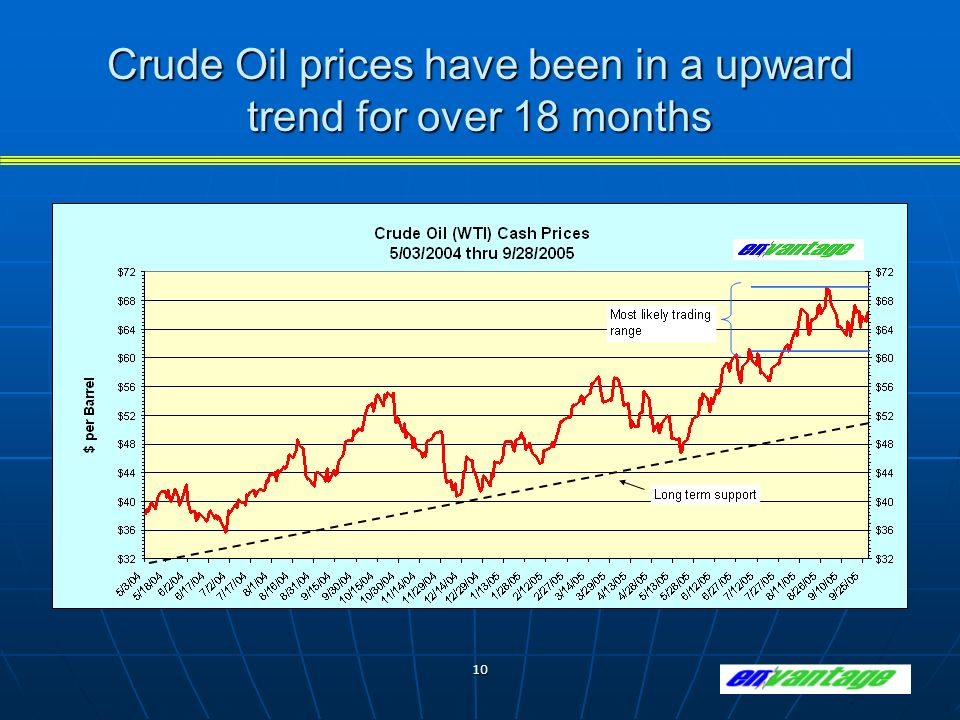 10 Crude Oil prices have been in a upward trend for over 18 months