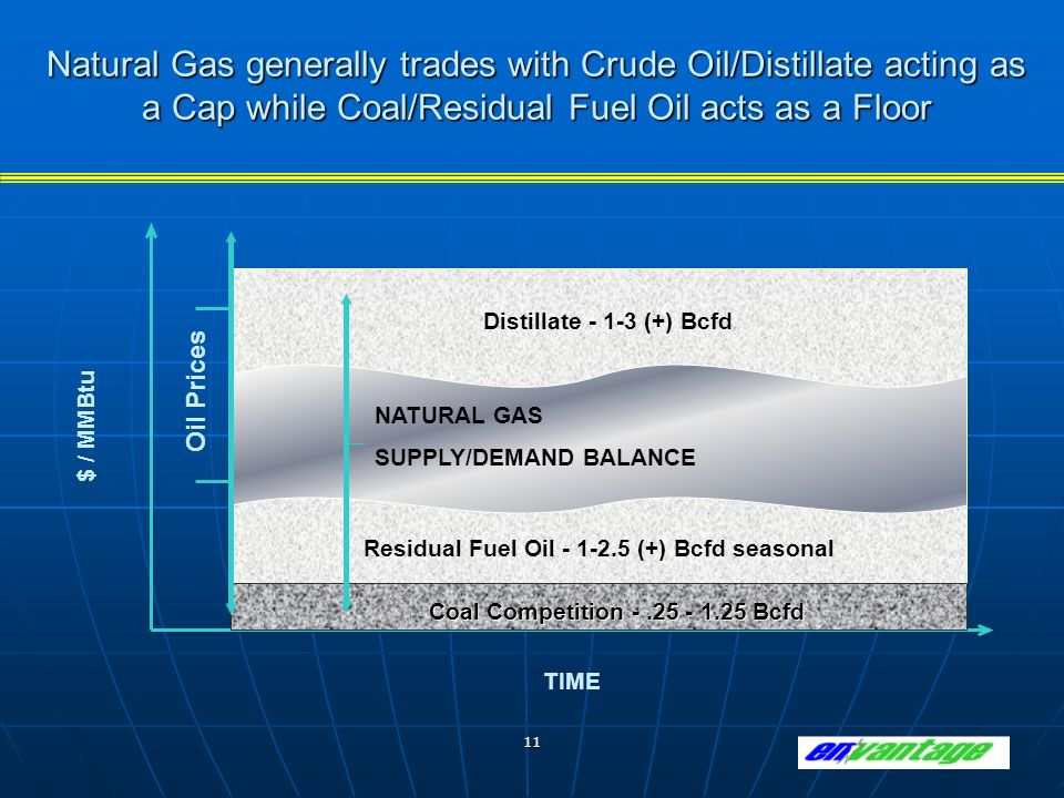 11 Natural Gas generally trades with Crude Oil/Distillate acting as a Cap while Coal/Residual Fuel Oil acts as a Floor $ / MMBtu Coal Competition -.25 - 1.25 Bcfd Oil Prices Residual Fuel Oil - 1-2.5 (+) Bcfd seasonal NATURAL GAS SUPPLY/DEMAND BALANCE Distillate - 1-3 (+) Bcfd TIME