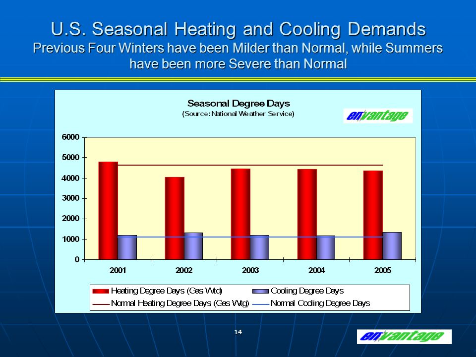 14 U.S. Seasonal Heating and Cooling Demands Previous Four Winters have been Milder than Normal, while Summers have been more Severe than Normal