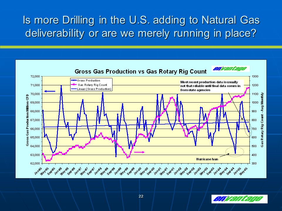 22 Is more Drilling in the U.S.