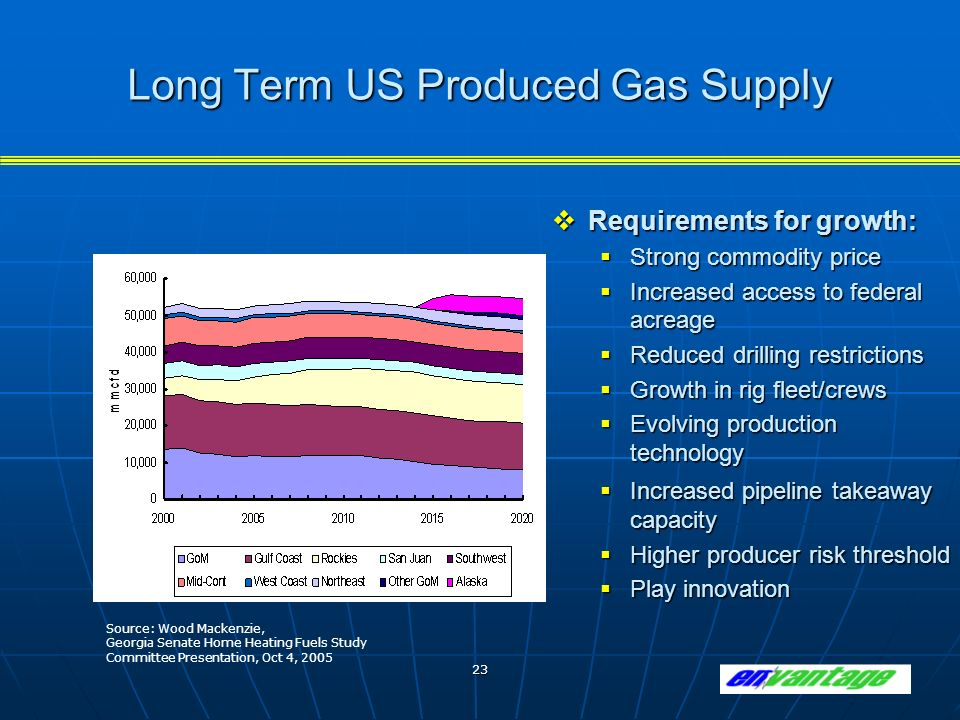 23 Long Term US Produced Gas Supply Requirements for growth: Requirements for growth: Strong commodity price Strong commodity price Increased access to federal acreage Increased access to federal acreage Reduced drilling restrictions Reduced drilling restrictions Growth in rig fleet/crews Growth in rig fleet/crews Evolving production technology Evolving production technology Increased pipeline takeaway capacity Increased pipeline takeaway capacity Higher producer risk threshold Higher producer risk threshold Play innovation Play innovation Source: Wood Mackenzie, Georgia Senate Home Heating Fuels Study Committee Presentation, Oct 4, 2005