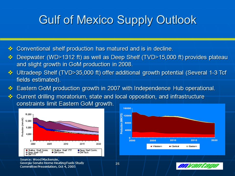 25 Gulf of Mexico Supply Outlook Conventional shelf production has matured and is in decline.