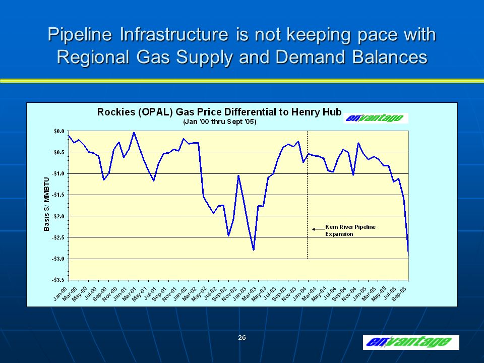 26 Pipeline Infrastructure is not keeping pace with Regional Gas Supply and Demand Balances