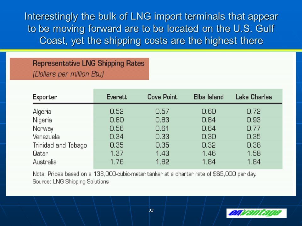 33 Interestingly the bulk of LNG import terminals that appear to be moving forward are to be located on the U.S.