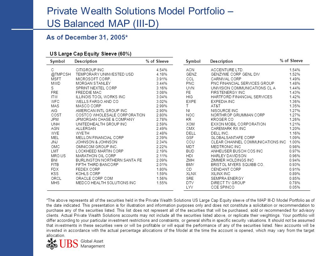 Private Wealth Solutions Model Portfolio – US Balanced MAP (III-D) As of December 31, 2005* SymbolDescription% of SleeveSymbolDescription US Large Cap