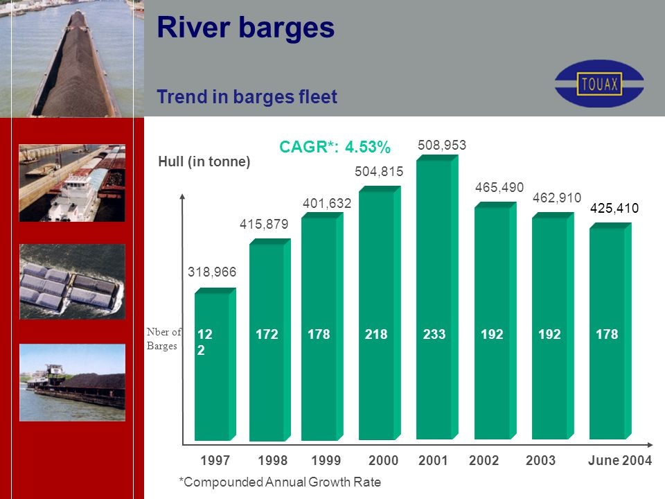 Trend in barges fleet Hull (in tonne) 12 2 172178 1997 1998 1999 2000 2001 2002 2003June 2004 218233 CAGR*: 4.53% *Compounded Annual Growth Rate 192 River barges 318,966 415,879 401,632 504,815 508,953 465,490 462,910 Nber of Barges 178 425,410
