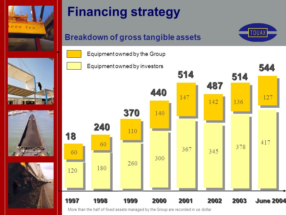Financing strategy 18 0 240 370 440 1997 1998 1999 2000 2001 2002 2003 June 2004 1997 1998 1999 2000 2001 2002 2003 June 2004 Equipment owned by investors Equipment owned by the Group 60 120 60 180 110 260 140 300 367 147 514 487 136 345 More than the half of fixed assets managed by the Group are recorded in us dollar 142 378 544 Breakdown of gross tangible assets 514 127 417