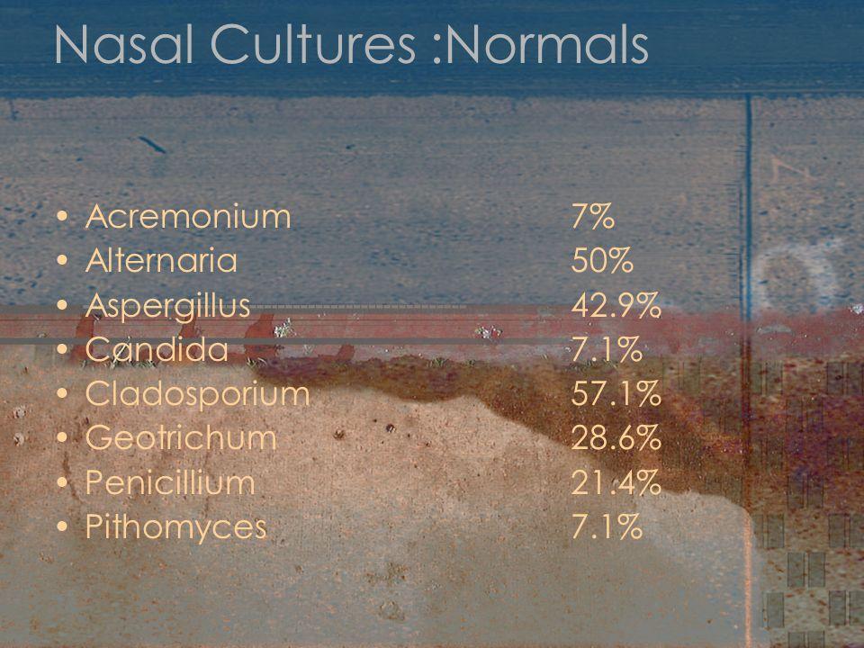 Nasal Cultures :Normals Acremonium7% Alternaria50% Aspergillus42.9% Candida7.1% Cladosporium57.1% Geotrichum28.6% Penicillium21.4% Pithomyces7.1%