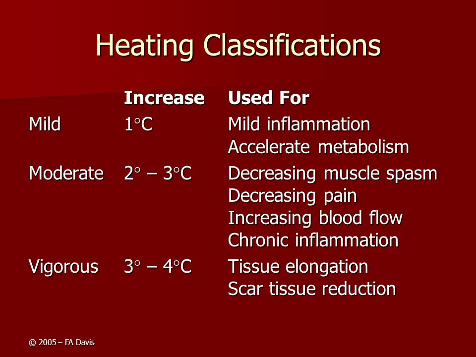 © 2005 – FA Davis Heating Classifications IncreaseUsed For Mild1°CMild inflammation Accelerate metabolism Moderate2° – 3°CDecreasing muscle spasm Decr