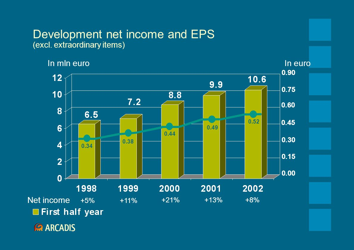 Development net income and EPS (excl. extraordinary items) +5%+11% +21%+13%+8% 0.90 0.60 0.30 0.00 In euro 0.45 0.15 0.75 In mln euro 0.34 0.38 0.44 0