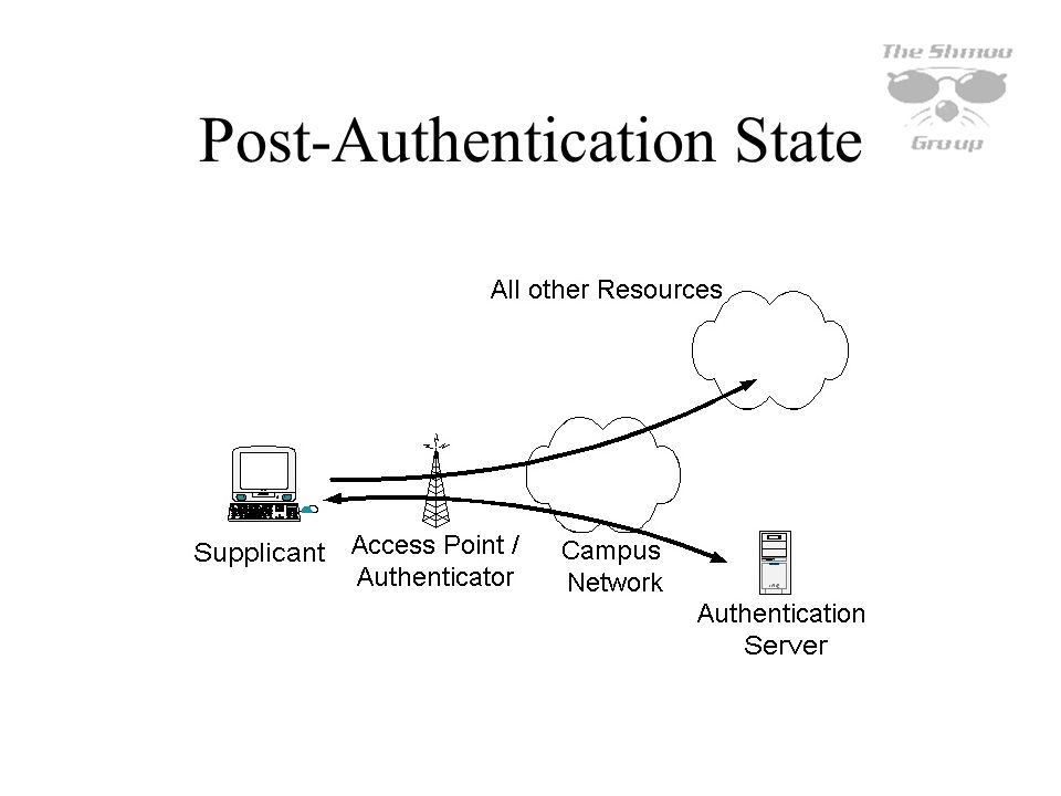 Post-Authentication State
