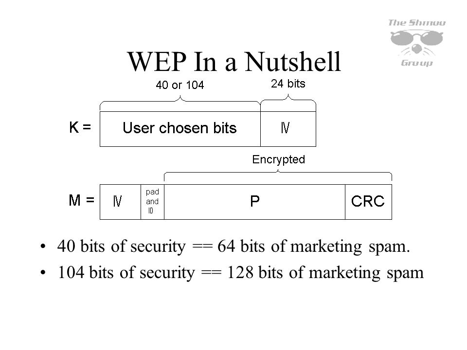 Whats Right In controlled environment, risks can be mitigated by higher level protocols –VPN/SSL/SSH NOTE: exchange of WEP key material is not part of 802.1x specification –Remember: designed for wired campus networks