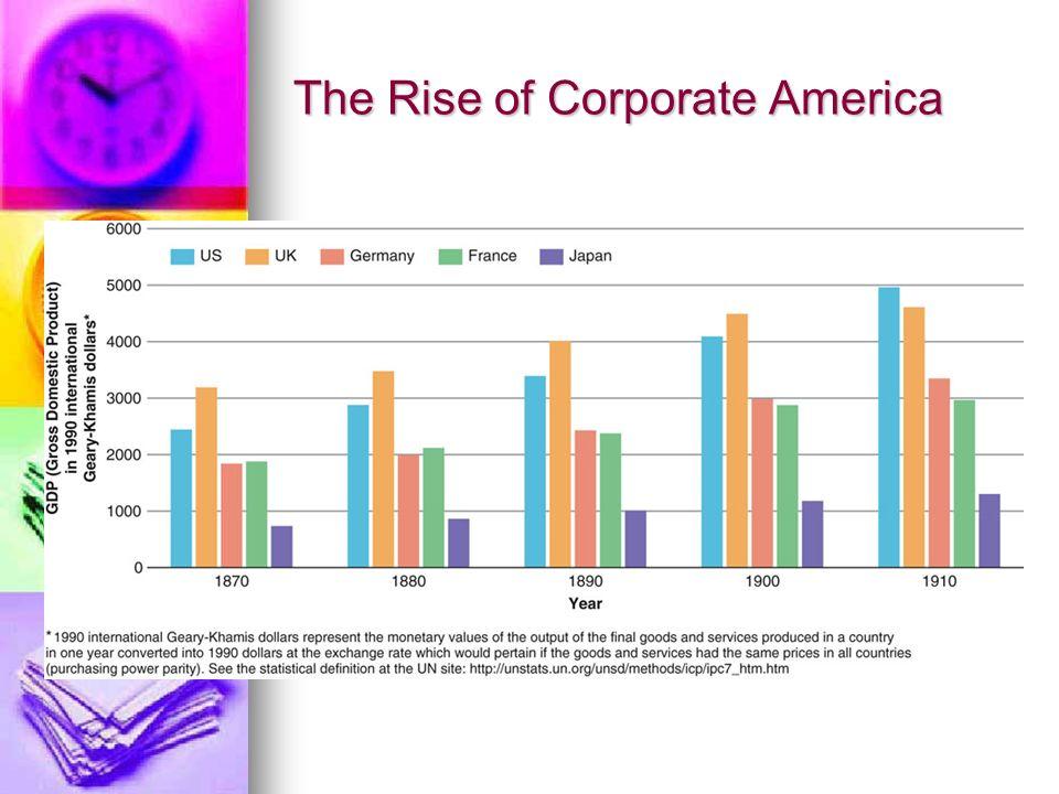 The Rise of Corporate America