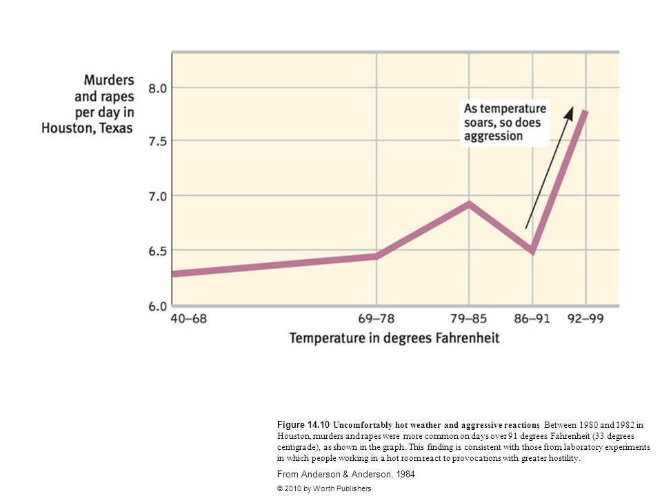 Figure 14.10 Uncomfortably hot weather and aggressive reactions Between 1980 and 1982 in Houston, murders and rapes were more common on days over 91 d