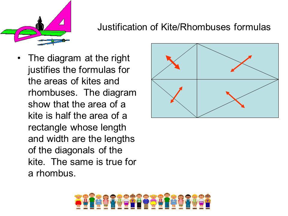 Justification of Kite/Rhombuses formulas The diagram at the right justifies the formulas for the areas of kites and rhombuses. The diagram show that t