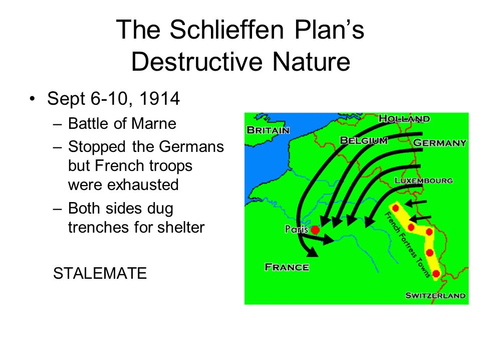 The Schlieffen Plans Destructive Nature Sept 6-10, 1914 –Battle of Marne –Stopped the Germans but French troops were exhausted –Both sides dug trenche
