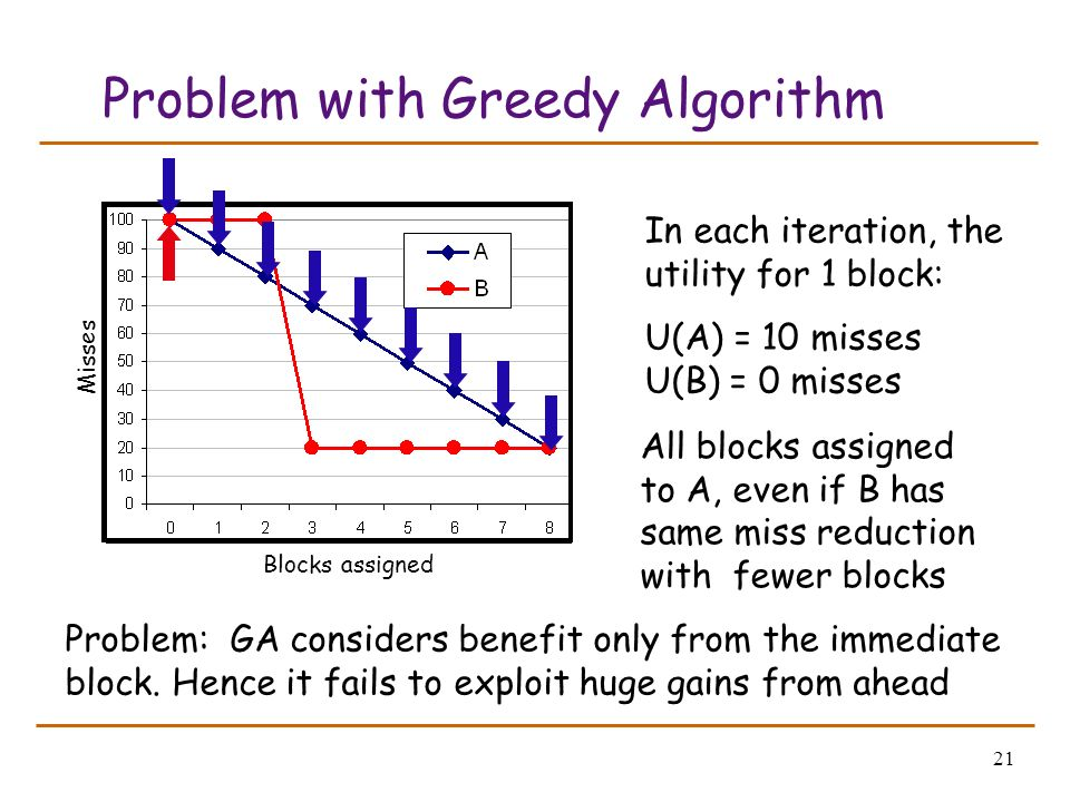 21 Problem with Greedy Algorithm In each iteration, the utility for 1 block: U(A) = 10 misses U(B) = 0 misses Problem: GA considers benefit only from the immediate block.