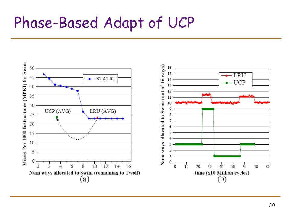 30 Phase-Based Adapt of UCP