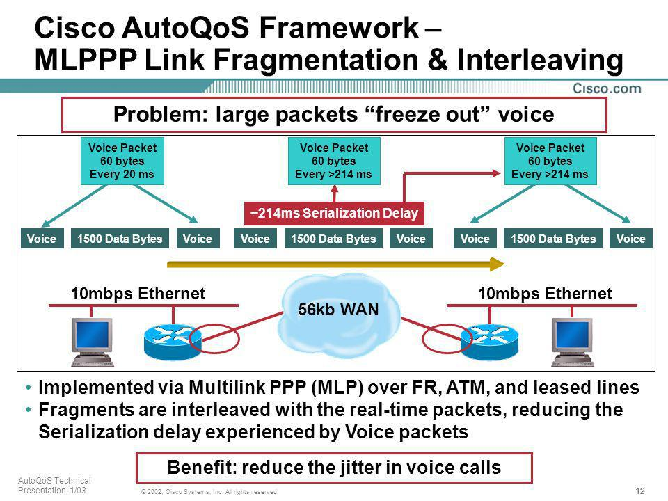 12 © 2002, Cisco Systems, Inc. All rights reserved. AutoQoS Technical Presentation, 1/03 10mbps Ethernet Voice1500 Data BytesVoice 1500 Data BytesVoic