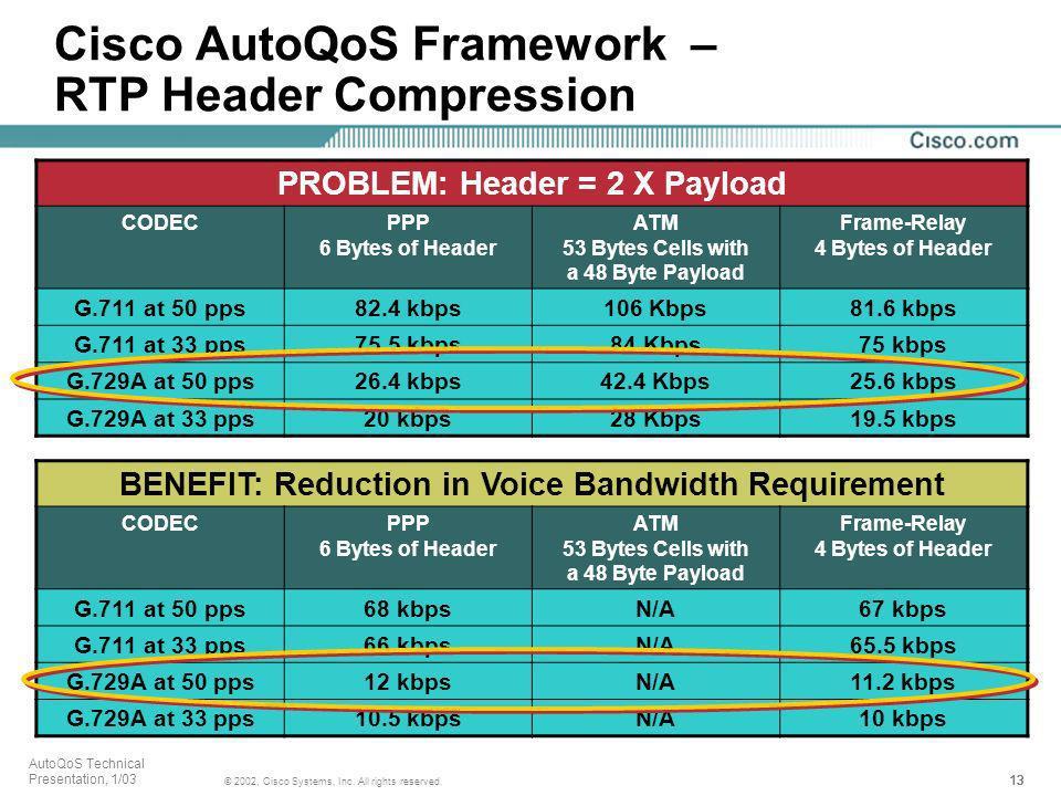 13 © 2002, Cisco Systems, Inc. All rights reserved. AutoQoS Technical Presentation, 1/03 Cisco AutoQoS Framework – RTP Header Compression PROBLEM: Hea