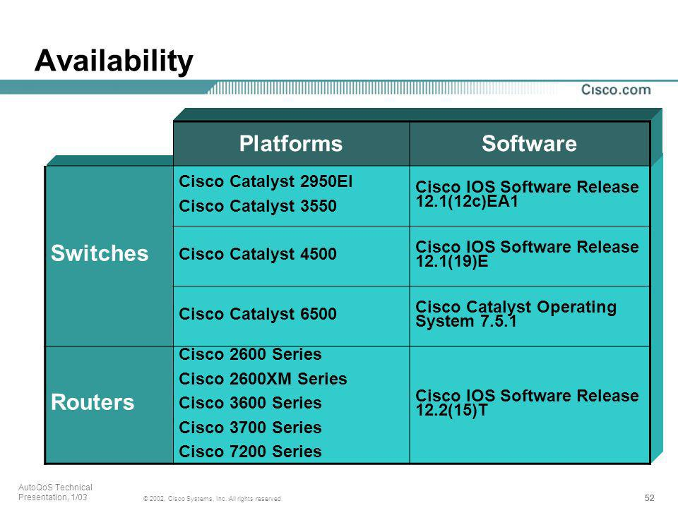 52 © 2002, Cisco Systems, Inc. All rights reserved. AutoQoS Technical Presentation, 1/03 Availability PlatformsSoftware Switches Cisco Catalyst 2950EI