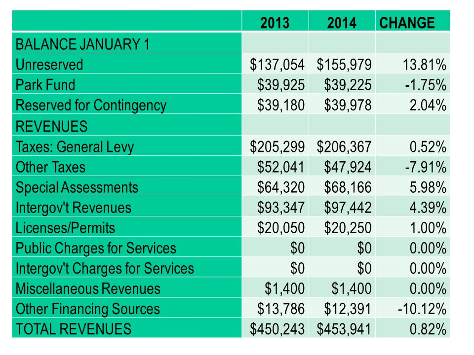 20132014CHANGE BALANCE JANUARY 1 Unreserved$137,054$155,97913.81% Park Fund$39,925$39,225-1.75% Reserved for Contingency$39,180$39,9782.04% REVENUES T