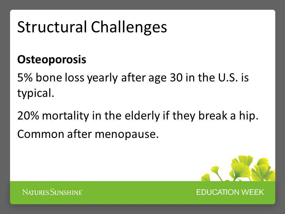 Structural Challenges Osteoporosis 5% bone loss yearly after age 30 in the U.S. is typical. 20% mortality in the elderly if they break a hip. Common a