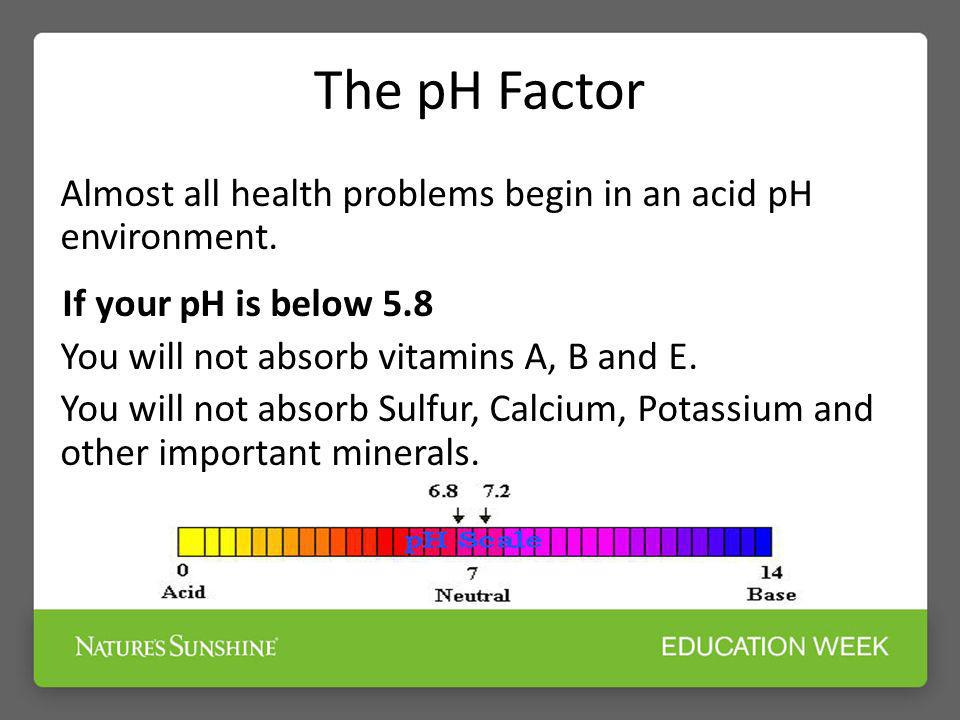 The pH Factor Almost all health problems begin in an acid pH environment. If your pH is below 5.8 You will not absorb vitamins A, B and E. You will no