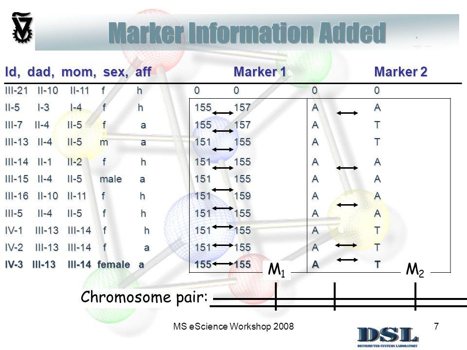 7 Id, dad, mom, sex, aff Marker 1 Marker 2 III-21 II-10 II-11 f h 0000 II-5 I-3 I-4 f h 155157AA III-7 II-4 II-5 f a 155157AT III-13 II-4 II-5 m a 151155AT III-14 II-1 II-2 f h 151155AA III-15 II-4 II-5 male a 151155AA III-16 II-10 II-11 f h 151159AA III-5 II-4 II-5 f h 151155AA IV-1 III-13 III-14 f h 151155AT IV-2 III-13 III-14 f a 151155AT IV-3 III-13 III-14 female a 155155AT.