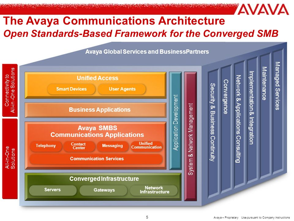 4 Avaya – Proprietary Use pursuant to Company instructions But the transition to IP Telephony is about CUSTOMER CHOICE Avaya = SMB path, pace and choice Why Avaya.