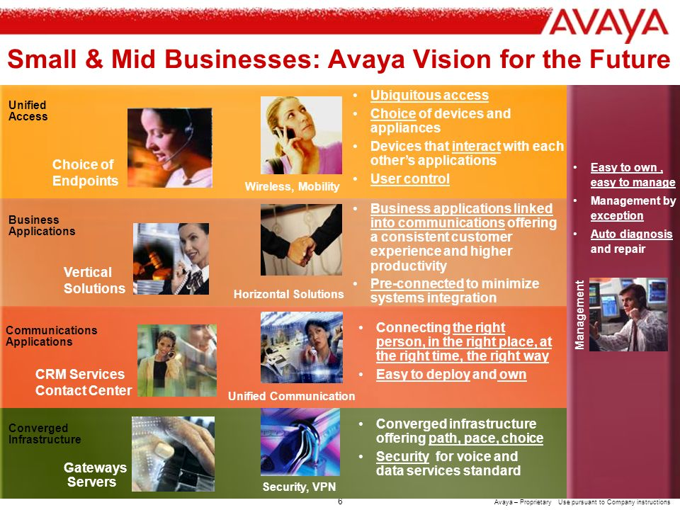 5 Avaya – Proprietary Use pursuant to Company instructions Security & Business Continuity Convergence Implementation & Integration Network & Applications Consulting Maintenance Managed Services Gateways Smart Devices Avaya SMBS Communications Applications Telephony Contact Center Messaging Communication Services Servers Application Development System & Network Management Unified Access Converged Infrastructure Unified Communication Network Infrastructure User Agents Business Applications Avaya Global Services and BusinessPartners Connectivity to All-in -One Solutions All-in-One Solutions The Avaya Communications Architecture For Large Enterprises The Avaya Communications Architecture Open Standards-Based Framework for the Converged SMB