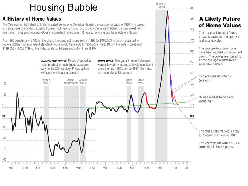 Tech-Bubble Dot-com bubble
