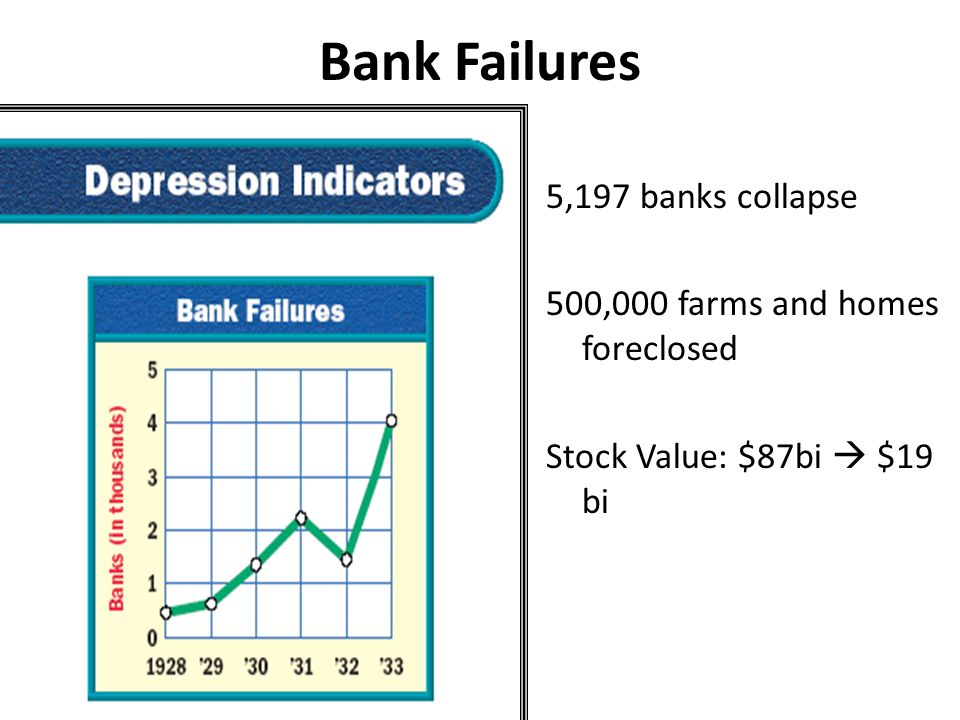 Bank Failures 5,197 banks collapse 500,000 farms and homes foreclosed Stock Value: $87bi $19 bi