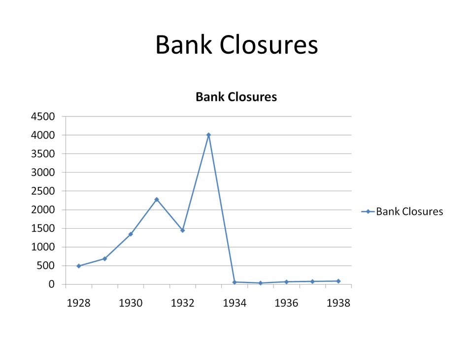 Bank Closures