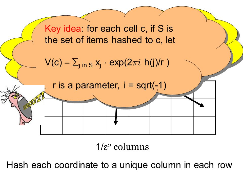 Estimating |x head | p p xjxj log 1/ε rows 1/ ε 2 columns Hash each coordinate to a unique column in each row We DO NOT - maintain sum of values in each cell We DO NOT - maintain the inner product of values in a cell with a random sign vector Key idea: for each cell c, if S is the set of items hashed to c, let V(c) j in S x j ¢ exp(2 ¼i h(j)/r ) r is a parameter, i = sqrt(-1) Key idea: for each cell c, if S is the set of items hashed to c, let V(c) j in S x j ¢ exp(2 ¼i h(j)/r ) r is a parameter, i = sqrt(-1)