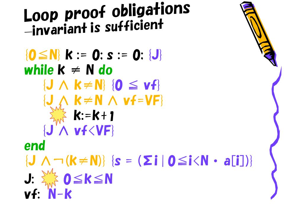 Loop proof obligations invariant is sufficient {0N} k := 0; s := 0; {J} while k N do {J kN} {0 vf} {J kN vf=VF} k:=k+ 1 {J vf<VF} end {J (kN)} {s = (Σi | 0i<N a[i])} J: 0kN vf: N-k