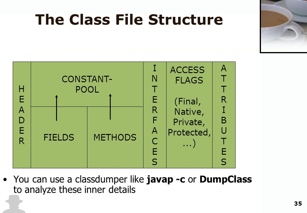 35 The Class File Structure HEADERHEADER CONSTANT- POOL ACCESS FLAGS (Final, Native, Private, Protected,...) INTERFACESINTERFACES FIELDSMETHODS ATTRIB