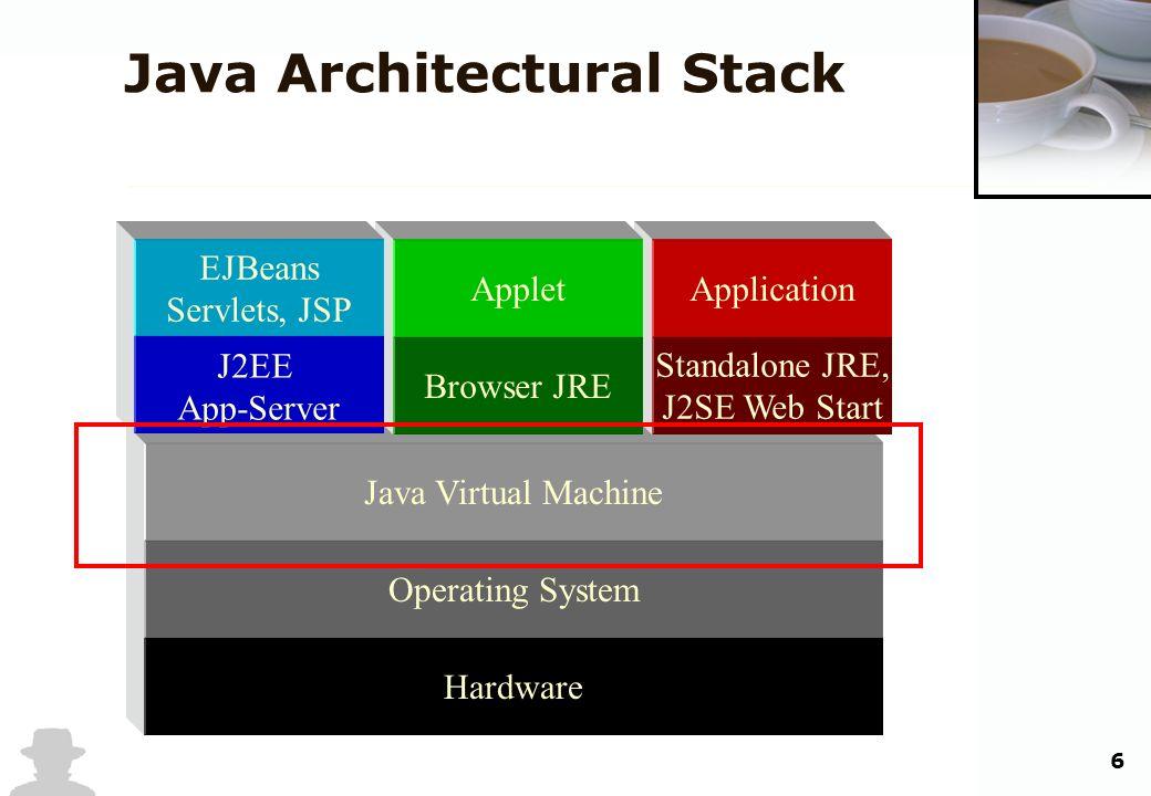 6 Java Architectural Stack Hardware Operating System Java Virtual Machine Standalone JRE, J2SE Web Start Application Browser JRE Applet J2EE App-Serve