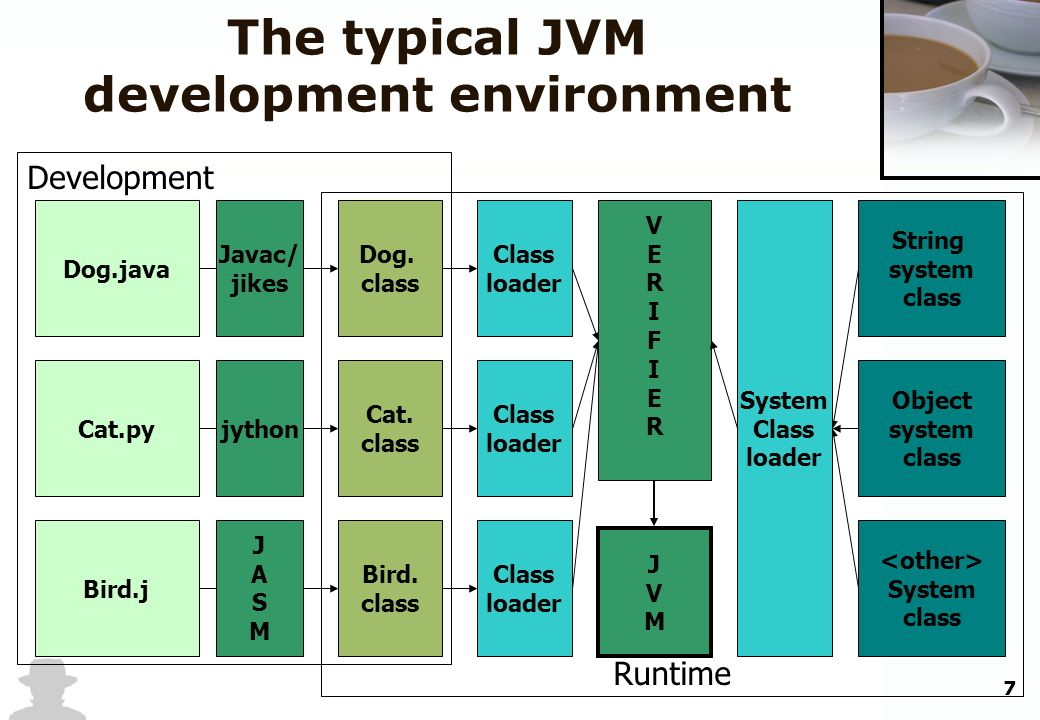 7 Runtime Development The typical JVM development environment Dog.java Cat.py Bird.j JVMJVM Dog. class Cat. class Bird. class jython String system cla