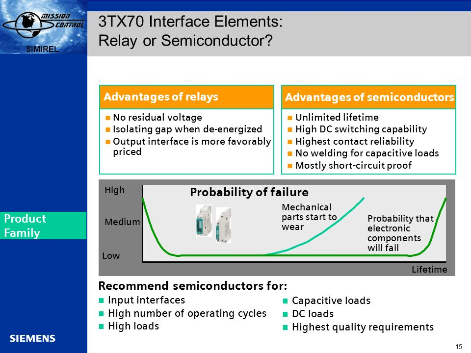 Automation and Drives s SIRIUS 15 SIMIREL s No residual voltage Isolating gap when de-energized Output interface is more favorably priced Unlimited li