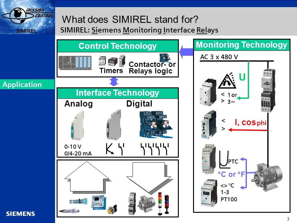 Automation and Drives s SIRIUS 14 SIMIREL s Current and Cos-phi: Dependent on the Motor Load Monitoring relays Electrical quantities