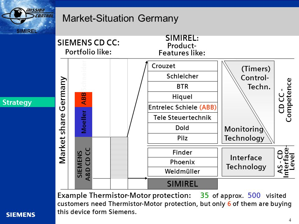 Automation and Drives s SIRIUS 4 SIMIREL s Market-Situation Germany SIMIREL : Product- Features like: SIEMENS CD CC: Portfolio like: Example Thermisto