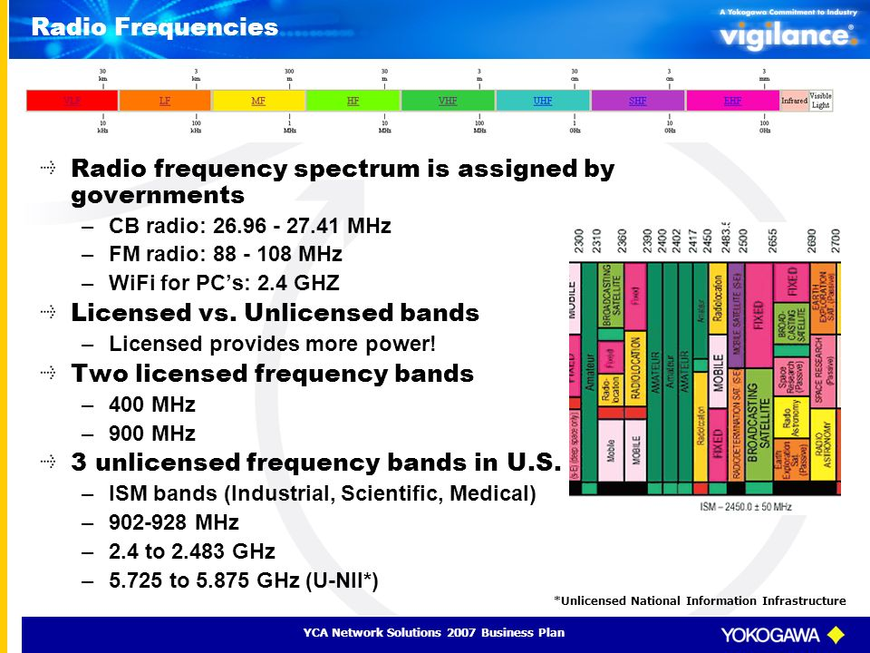 Radio Frequencies Radio frequency spectrum is assigned by governments –CB radio: 26.96 - 27.41 MHz –FM radio: 88 - 108 MHz –WiFi for PCs: 2.4 GHZ Lice