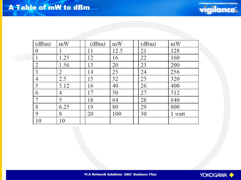 YCA Network Solutions 2007 Business Plan A Table of mW to dBm