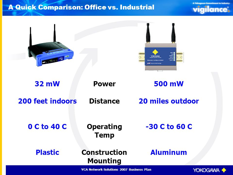 YCA Network Solutions 2007 Business Plan A Quick Comparison: Office vs. Industrial Power Distance Operating Temp Construction Mounting 500 mW 20 miles