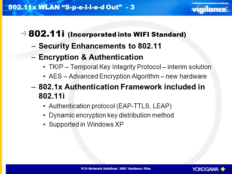 YCA Network Solutions 2007 Business Plan 802.11x WLAN S-p-e-l-l-e-d Out - 3 802.11i (Incorporated into WIFI Standard) –Security Enhancements to 802.11