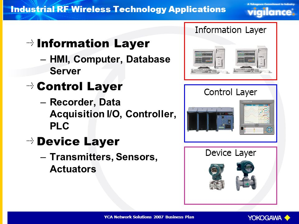 YCA Network Solutions 2007 Business Plan Industrial RF Wireless Technology Applications Information Layer –HMI, Computer, Database Server Control Laye